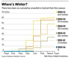 Forecast of snow in New York area stirs excitement for some http://on.wsj.com/20h0boR