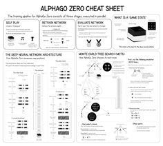 AlphaGo Zero Explained In One Diagram – Applied Data Science – Medium Data Science, Ai Machine Learning, Artificial Intelligence Technology, Certificates Online, Marketing Technology, Applied Science, Deep Learning, Business Intelligence, One Pic