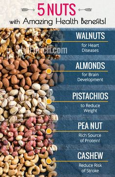 5 Nuts With High Nutrition Value and Health Benefits You MUST Eat! Consuming nuts like Almond, Pista, cashew, etc. have amazing health benefits. Lets have a look at the Health benefits of nuts for brain development and etc. Health Diet, Health And Nutrition, Health And Wellness, Health Meals, Health Care, Health Fitness, Good Health Tips, Healthy Tips, Healthy Snacks