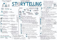 Storytelling for UX Designers - UX Knowledge Base Sketch Page Layout Design, Web Design, Game Design, Customer Journey Mapping, Digital Story, Higher Order Thinking, User Experience Design, Information Architecture, Business Analyst