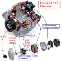 How alternators work diy care car maintenance pinterest snow attachmentp 757749 fandeluxe Image collections