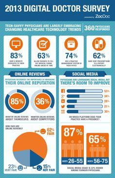 2013 Digital Doctor Survey [INFOGRAPHIC] #digital#doctor