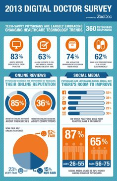 2013 Digital Doctor Survey [INFOGRAPHIC] #digital #doctor