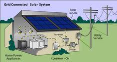 Solar Inverter Grid Connected