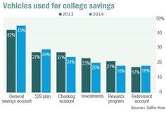 Vehicles used for college savings. How will you pay for college?