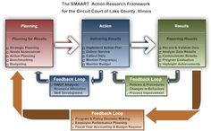 Program Management Process Templates | Outcome-based goals, standards, benchmarks or targets of achievement