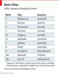 "Daily chart: The world's most ""liveable"" cities 
