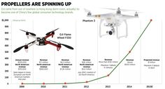 Drone Overlord Frank Wang-http://www.dronethusiast.com/drone-overlord-frank-wang-on-djis-milestones-miscarried-gopro-partnership-corporate-espionage/