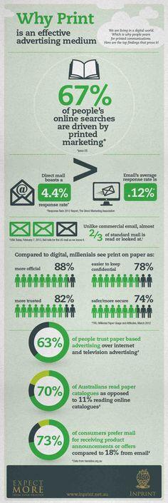 En la web Print Power France hemos encontrado esta interesante infografía, tanto que creemos que bien merece una entrada en el blog. En ella se presentan datos verdaderamente sorprendentes sobre el poder de la imprenta y la percepción que el público tiene de los medios impresos.