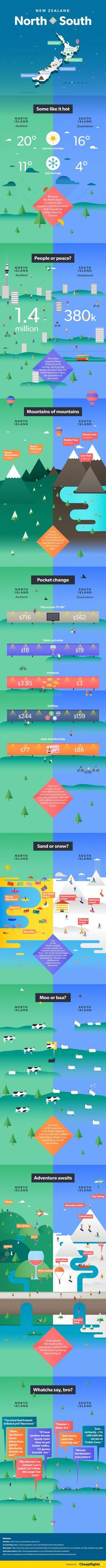 New Zealand: South Island Vs. North Island? #Infographic #Travel