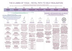 "8 Limbs of Yoga according to Patanjali ""Just as a man who anxiously seeks the means of escape from the midst of a burning house, so also the aspirant should have a burning desire to free … Yoga Meditation, Yin Yoga, Yoga Flow, Pranayama, Patanjali Yoga Sutras, Ashtanga Yoga, Eminem, Bob Marley, Ayurveda"