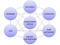 7S-model Lean Six Sigma, Hr Management, Employee Engagement, Leadership Development, Information Technology, Human Resources, Social Work, New Job, Coaching