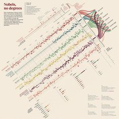 0 | See The 25 Most Beautiful Data Visualizations Of 2013 | Co.Create | creativity + culture + commerce