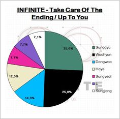 K-Pop Line Distribution — INFINITE - Take Care Of The Ending / Up To You...