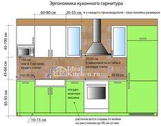 эргономика кухни инфографика