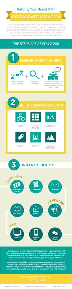 Building Your Brand With Corporate Identity