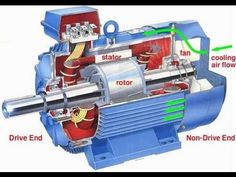 #InductionMotor is an #ACElectricMotor in which the electric current in the rotor needed to produce #Torque is obtained by #ElectromagneticInduction.