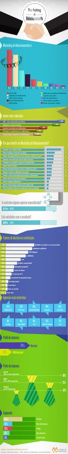 Qual a visão sobre o Marketing de relacionamento no Brasil?