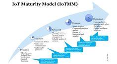 IoT+Maturity+Model_Tony+Shan.png (1560×871)