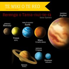 Planet names in Māori Space Activities, Activities For Kids, School Resources, Teaching Resources, Maori Art, Solar System, Kids And Parenting, Venus, Art For Kids