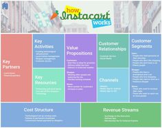 Instacart Business Model Canvas. Know the entire business and revenue model of Instacart including Value propositions Key Partners, Key Activities, Customer Segments, Customer Relationships, Revenue streams, cost structure and more. Read more here: http://nextjuggernaut.com/blog/how-instacart-works-makes-money-revenue-business-model/