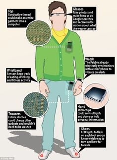 How wearable technology could take over@ Google Glass, activity wristbands and even microchips under the skin