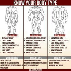 Body types and best workout routines for them. ~ Repinned by Crossed Iron Fitness