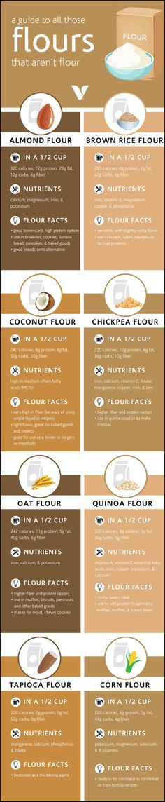 A Guide To All Those Flour Alternatives That Aren't Flour