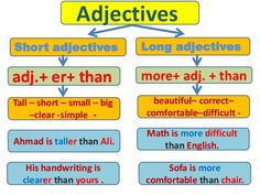 adjectives - Google Search