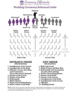Wedding Processional and Recessional Order | Traditional weddings ...