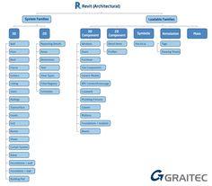 Revit architecture autodesk family tree 2