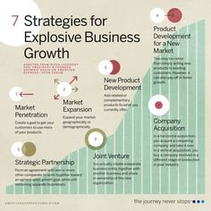 Help Your Business Achieve Explosive Growth - Business Management - Ideas of Business Management - your to greater heights with these foolproof strategies: Business Model, Start Up Business, Business Entrepreneur, Business Tips, Strategy Business, Business Infographics, Business Education, Starting A Business, Inbound Marketing