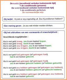 Nederlandse spraakkunst (grammatica) / Grammaire néerlandaise / Dutch grammar