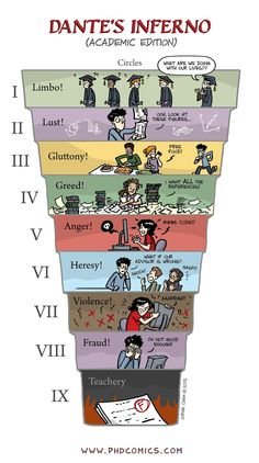 PHD Comics: Dante's Inferno, Academic Edition (by Jorge Cham Phd Humor, Book Infographic, Phd Comics, English Literature, Classic Literature, Student Life, Tumblr Funny, Writing Tips, Philosophy