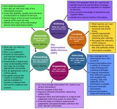 Information Skills Process. Basic building block for program development and facilitation.