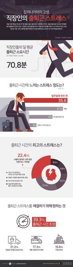 직장인의 출퇴근 스트레스에 관한 인포그래픽
