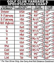 Image result for golf club distance chart