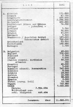 "Wannsee Conference outlines the ""Final Solution"""