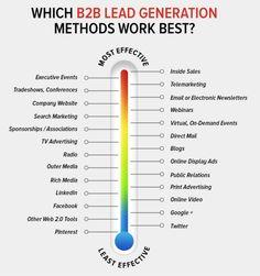 Most effective b2b lead generation methods.  B2B leads, B2B sales, Lead generation