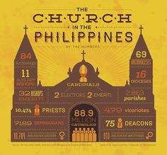 1 Philippine Independence Day graphic for The Varsitarian 2 Infographic on the Church in the Philippines Seen on: Catholic Deacon, Visit Philippines, Pope Francis, Priest, Good To Know, Religion, Politics, Amazing, Infographics
