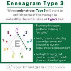 Enneagram #Type3 when you are under stress, you typically move towards and take on some of the average to unhealthy aspects of the Type 4 (see how the lines connect?). Learning this can be a major asset to your growth because you'll be more attuned to when you are struggling, extend yourself some grace (since in Christ there is no condemnation) and learn how to care for yourself towards the path of growth and liberation in the direction of growth (next series). #Enneagram