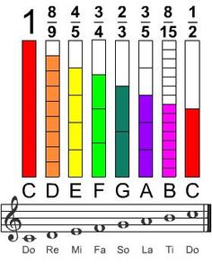 Musical Fraction Bars. Create your own fraction song. MI: Musical #udl