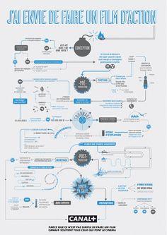 J'ai envie de faire un Film d'Action #Infographic