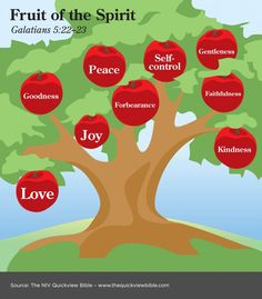 The Quick View Bible » Fruit of the Spirit infographic
