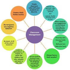14 Best Classroom Management Plan images in 2016 | Classroom