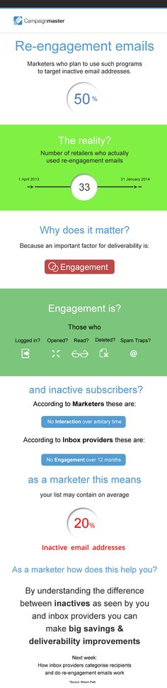 Infographic: Understanding re-engagement emails