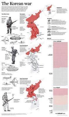 What Happened During the Korean War Infographic. Topic: North Korea, South Korea, Chinese soldier, American army, Soviet Union, Stalin, Mao, combatants, casualties, cold war.