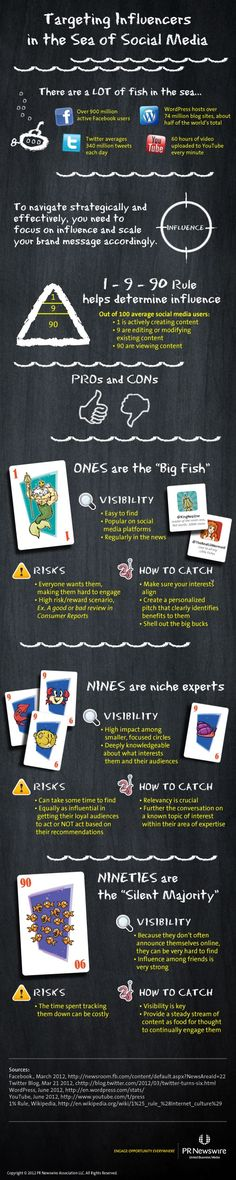 Targeting Influencers in the Sea of Social Media #infographic