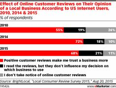 Effect of Online Customer Reviews on Their Opinion of a Local Business According to US Internet Users, 2010, 2014 & 2015 (% of respondents)