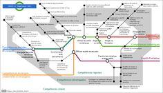 C-MOOC : les compétences clefs